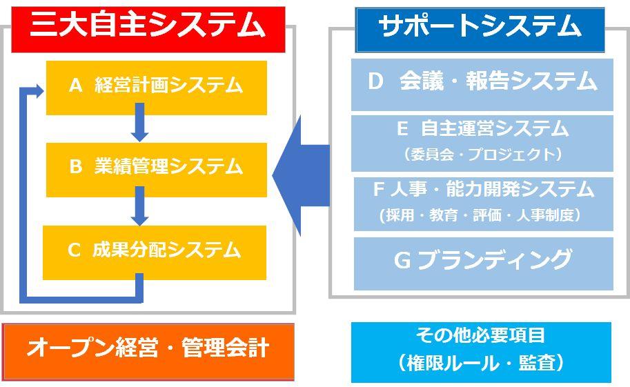 システム経営.jpg